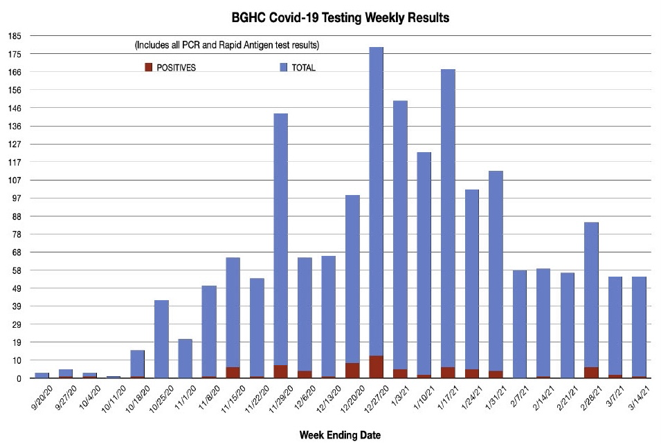 BGHC COVID-19 Test Results Week ending 03/14/2021: Total test results: ~52, positive tests: ~1