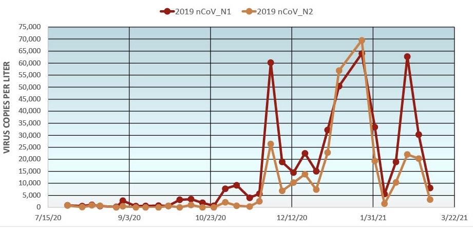 Gasparilla Island Wastewater COVID-19 Detection Testing Graph 03/14/2021 (continuing decline)