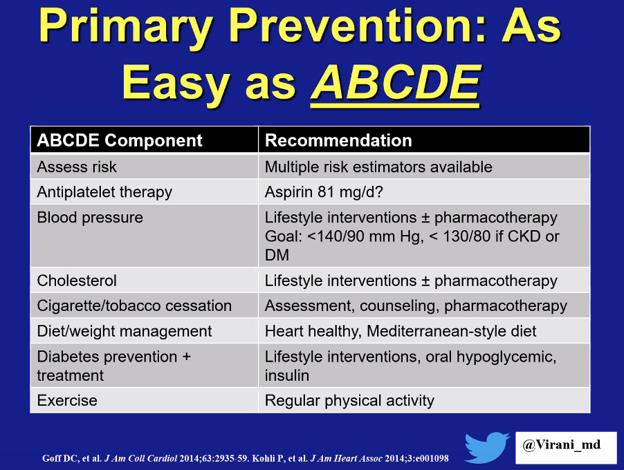 ABCDEs of Prevention