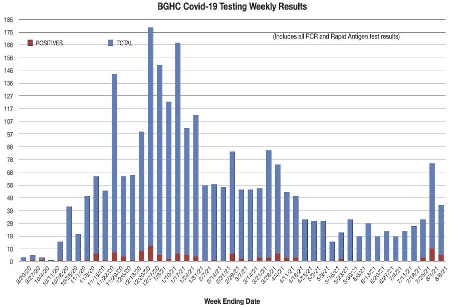 bghc-c19-testing-8-8-21
